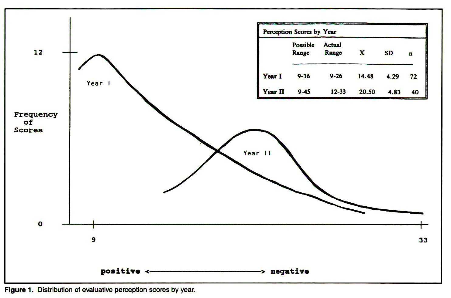 Figure 1. Distribution of evaluative perception scores by year.