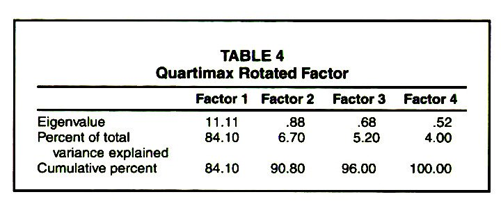 TABLE 4Quartimax Rotated Factor
