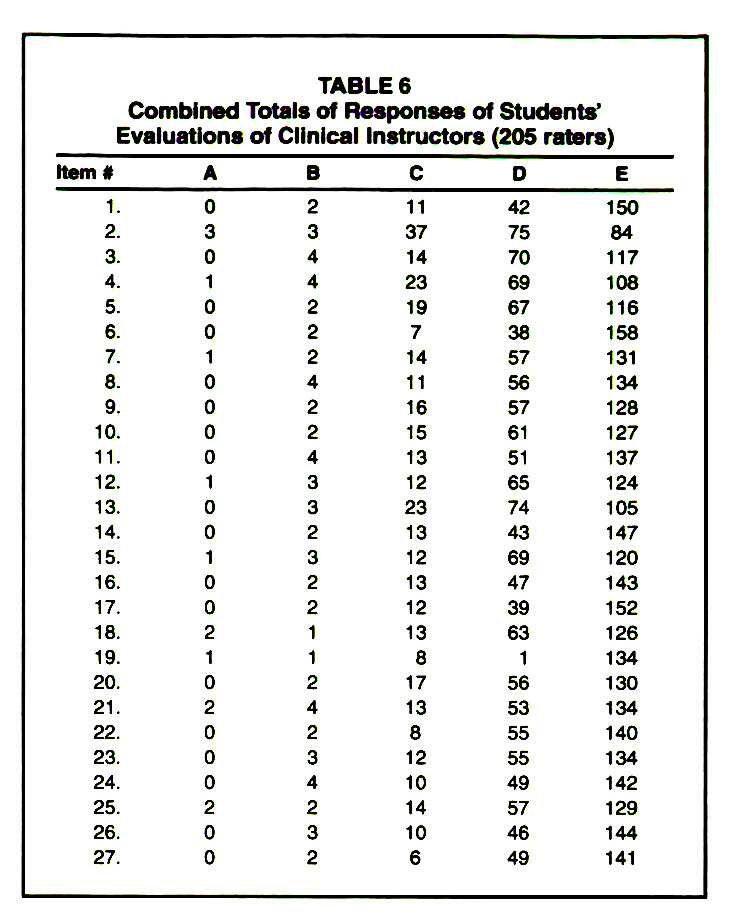 TABLE 6Combined Totals of Responses of Students' Evaluations of Clinical Instructors (205 raters)