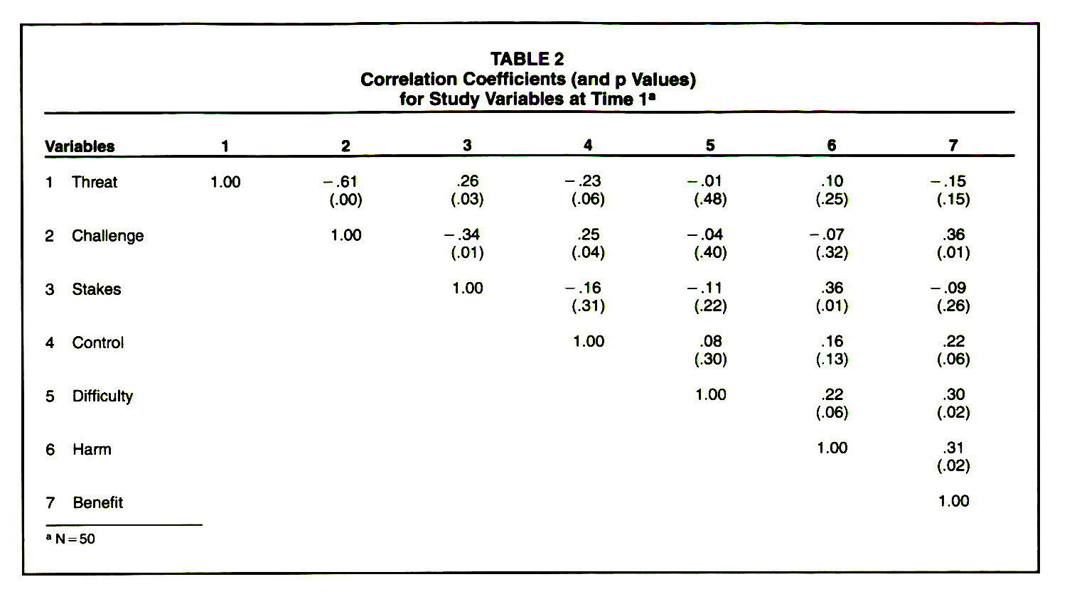 TABLE 2Correlation Coefficients (and p Values) for Study Variables at Time 1a