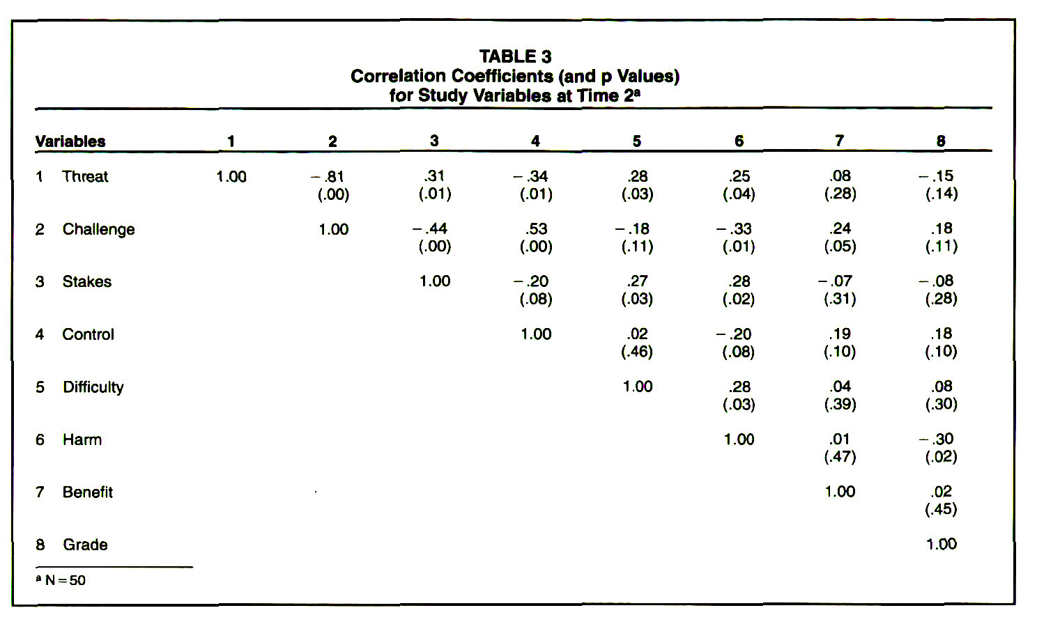 TABLE 3Correlation Coefficients (and p Values) for Study Variables at Time 2*