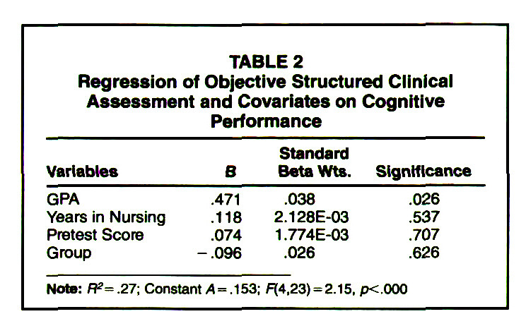 TABLE 2Regression of Objective Structured Clinical Assessment and Co va ria tes on Cognitive Performance