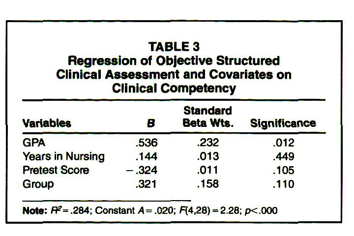 TABLE 3Regression of Objective Structured Clinical Assessment and Covariates on Clinical Competency