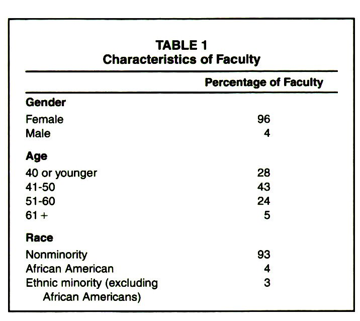 TABLE 1Characteristics of Faculty