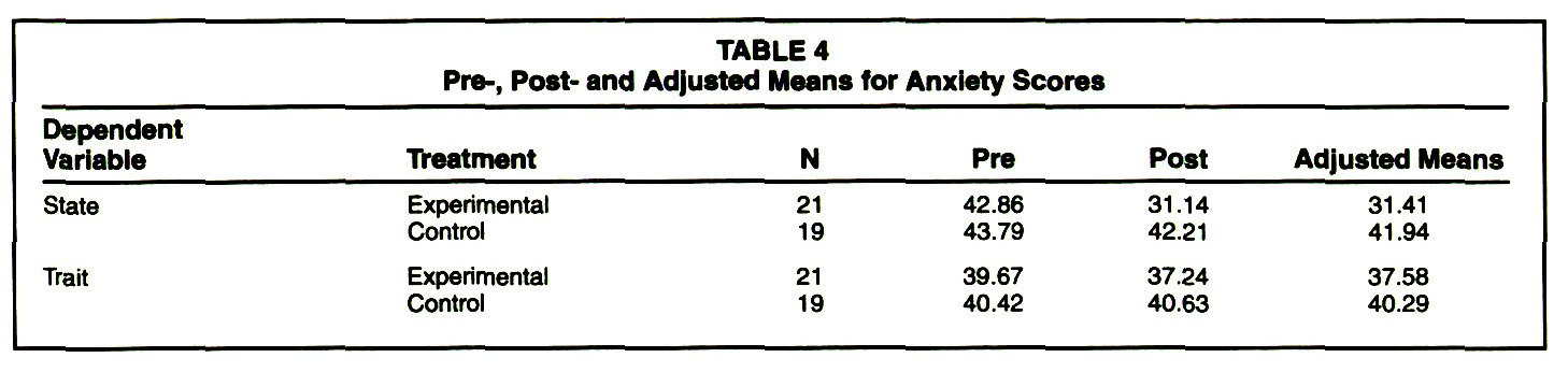TABLE 4Pre-, Post- and Adjusted Means for Anxiety Scores