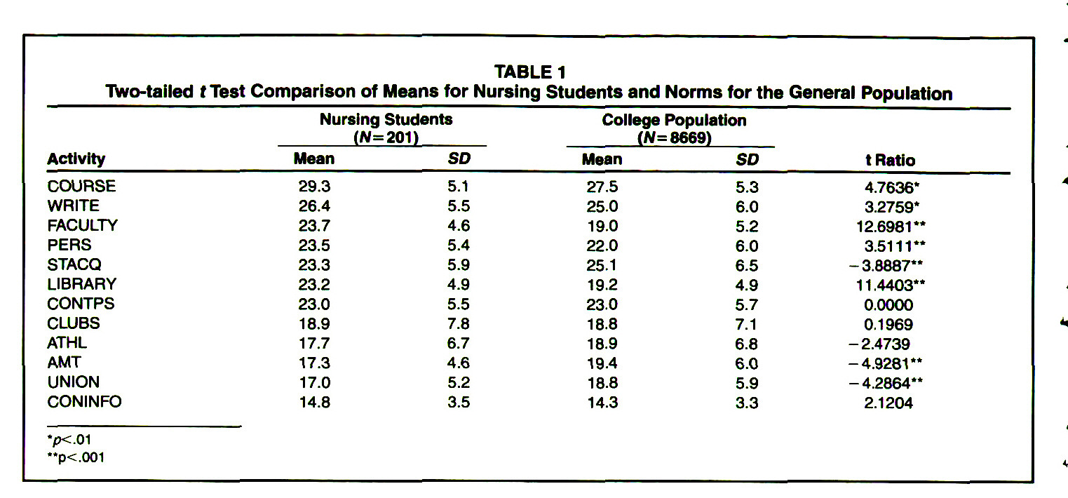 TABLE 1Two-tailed t Test Comparison of Means for Nursing Students and Norms for the General Population