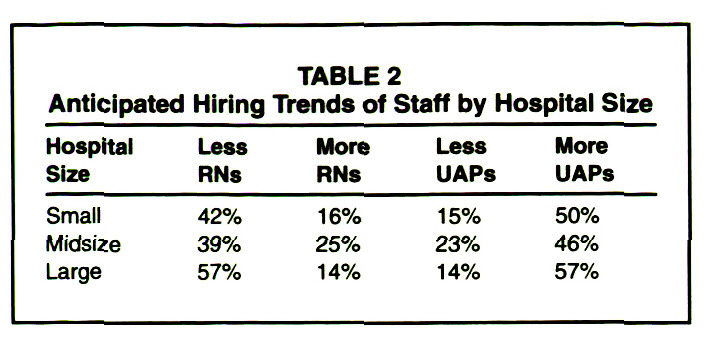 TABLE 2Anticipated Hiring Trends of Staff by Hospital Size