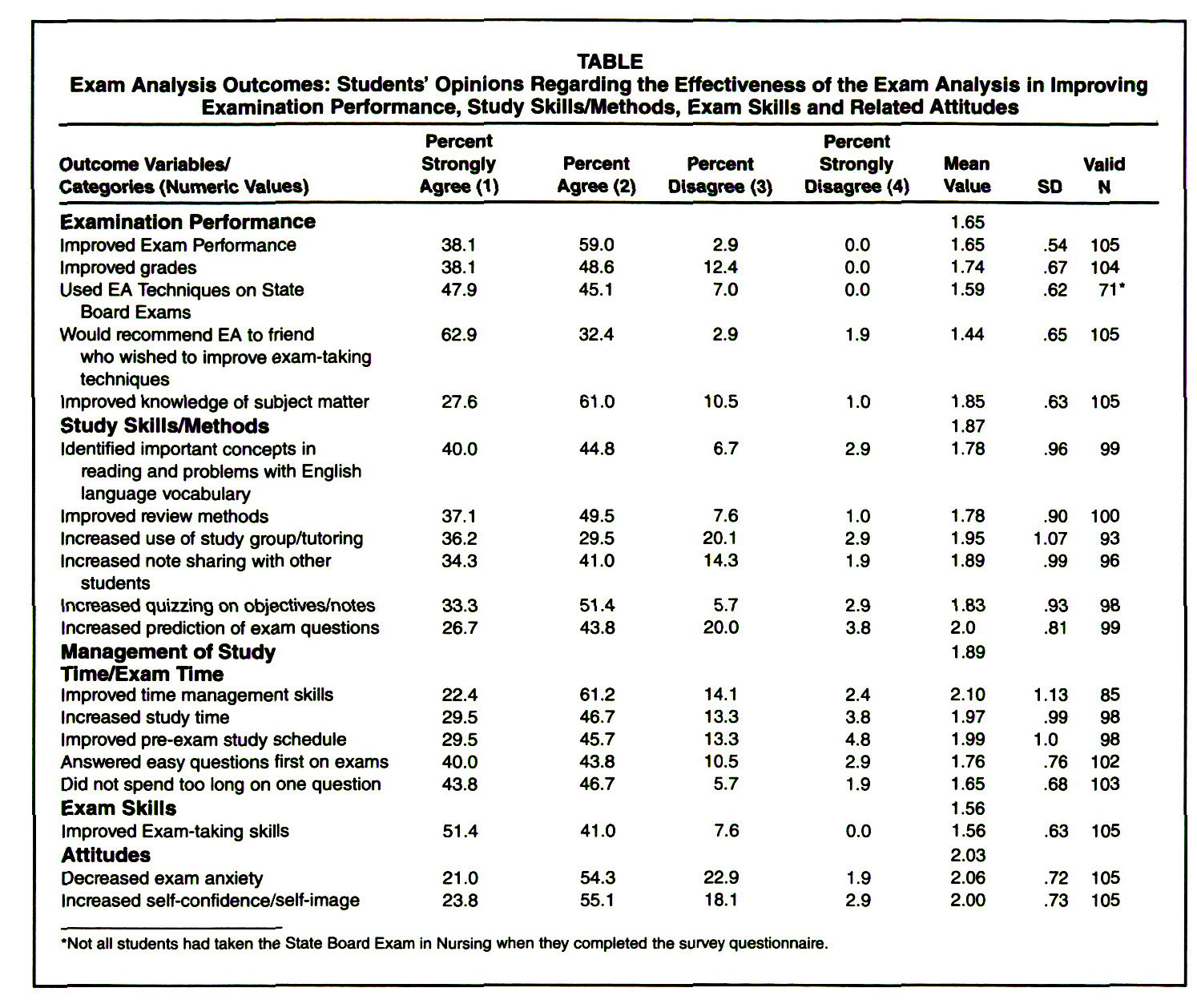 TABLEExam Analysis Outcomes: Students' Opinions Regarding the Effectiveness of the Exam Analysis in Improving Examination Performance, Study Skills/Methods, Exam Skills and Related Attitudes