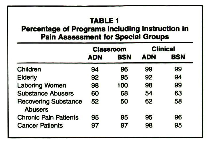 TABLE 1Percentage of Programs Including Instruction in Pain Assessment for Special Groups