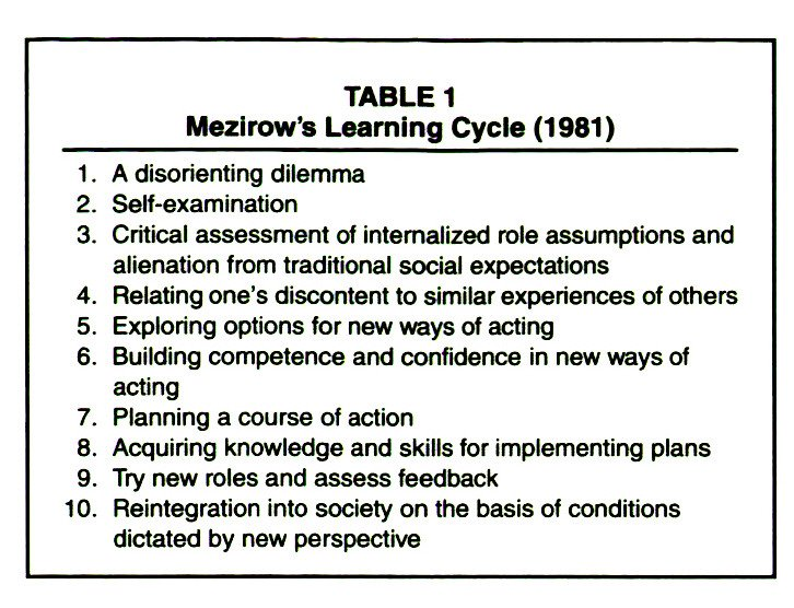 TABLE 1Mezirows Learning Cycle (1981)