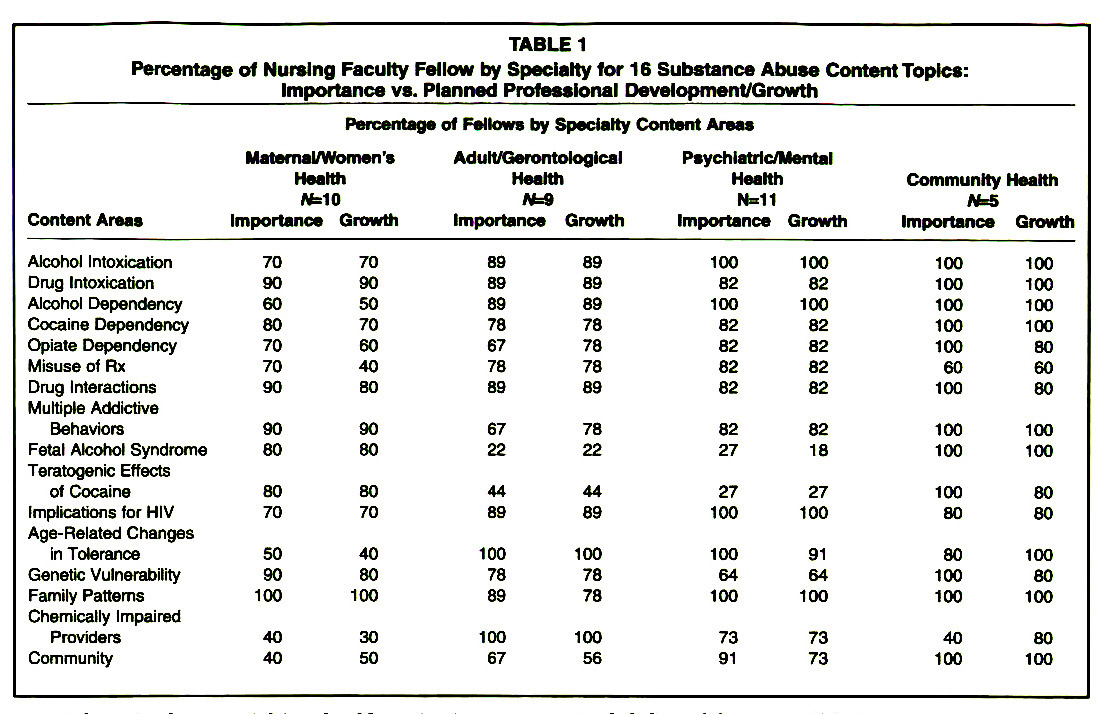 TABLE 1Percentage of Nursing Faculty Fellow by Specialty for 16 Substance Abuse Content Topics: Importance vs. Planned Professional Development/Growth
