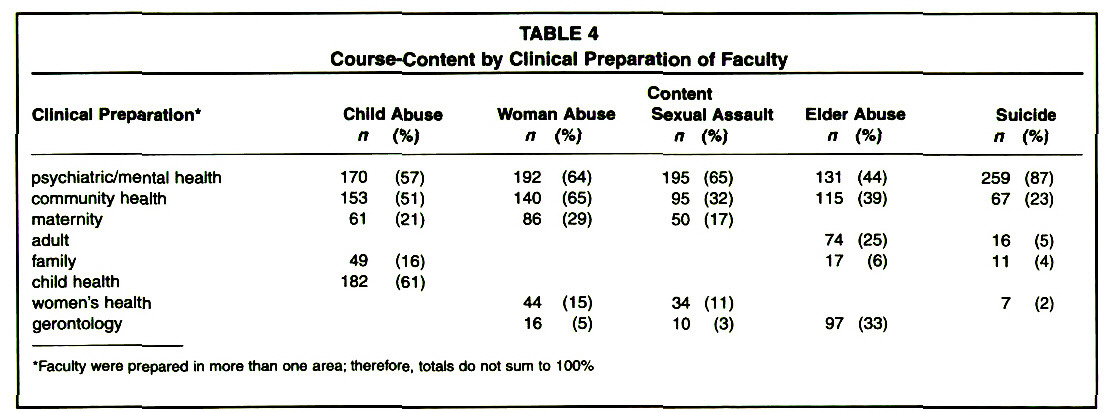 TABLE 4Course-Content by Clinical Preparation of Faculty