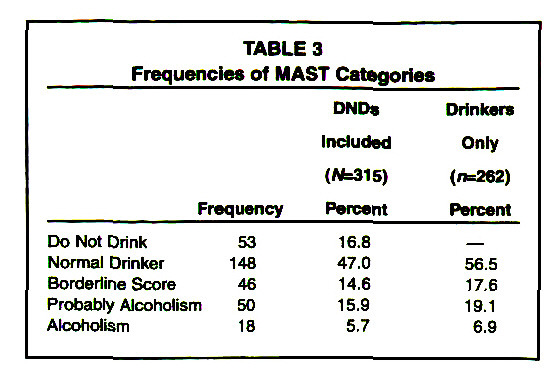 TABLE 3Frequencies of MAST Categories