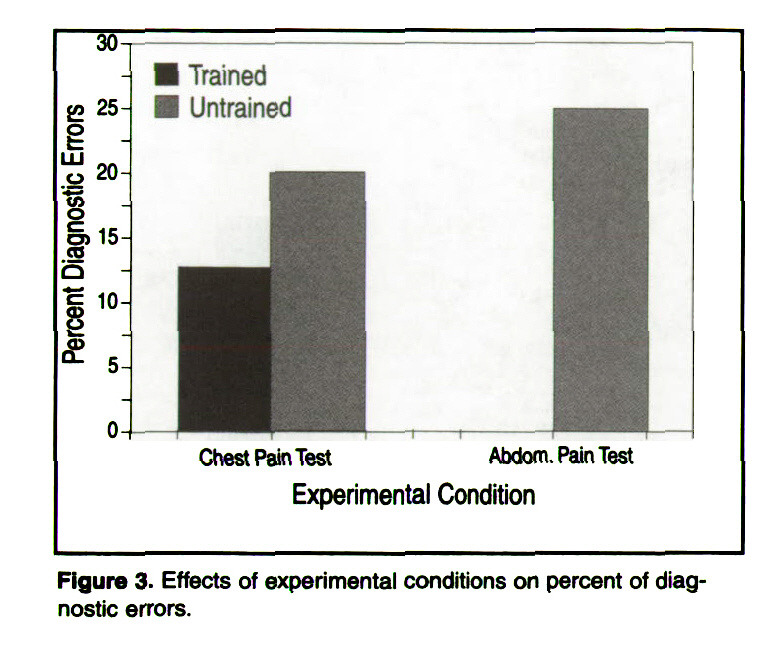 Figure 3. Effects of experimental conditions on percent of diagnostic errors.