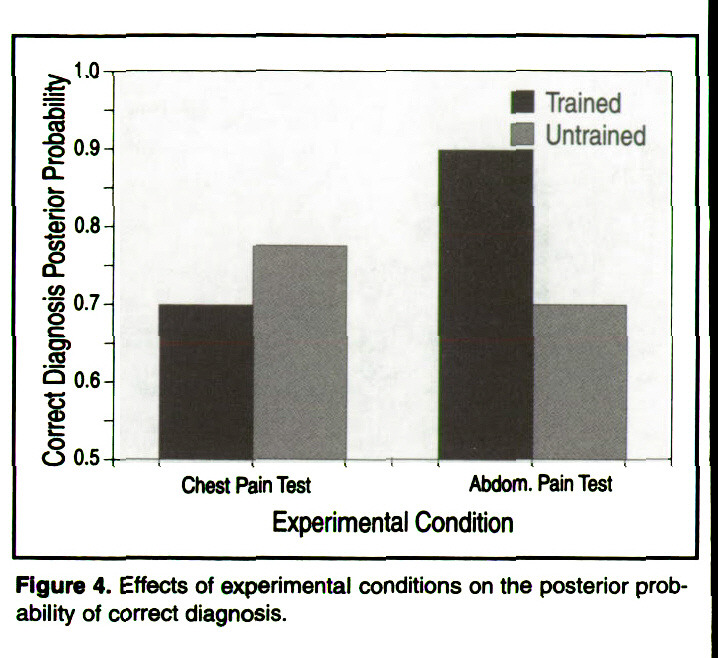 Figure 4. Effects of experimental conditions on the posterior probability of correct diagnosis.