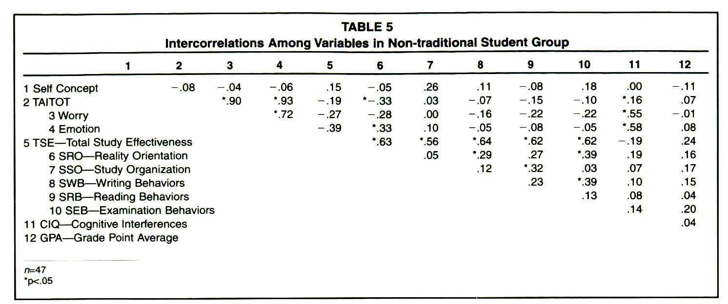 TABLE 5Intercorrelations Among Variables in Non-traditional Student Group