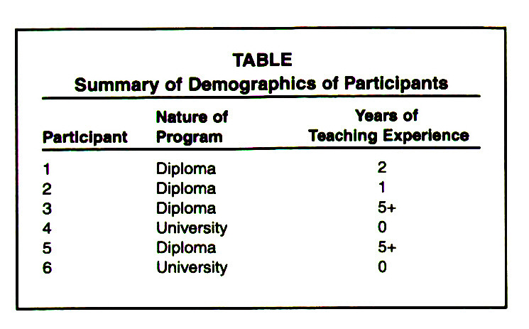 TABLESummary of Demographics of Participants