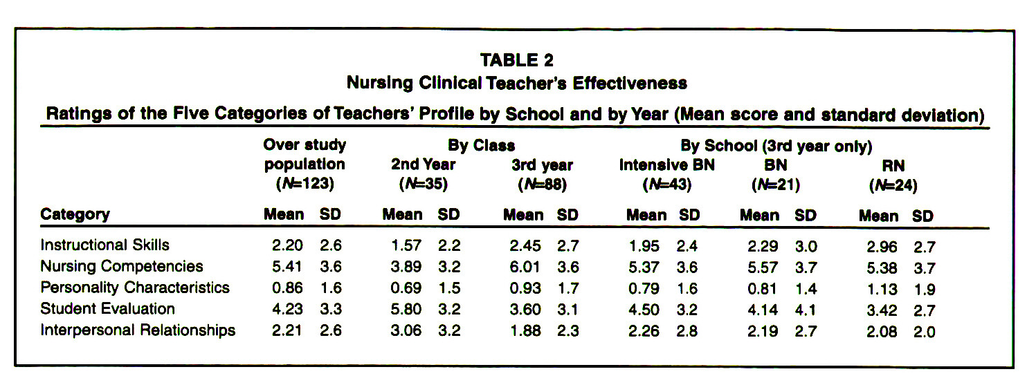 TABLE 2Nursing Clinical Teacher's EffectivenessRatings of the Five Categories of Teachers' Profile by School and by Year (Mean score and standard deviation)