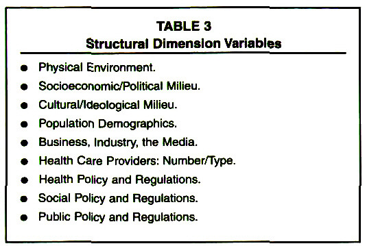 TABLE 3Structural Dimension Variables