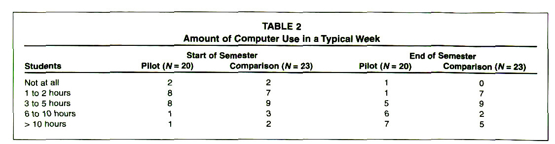 TABLE 2Amount of Computer Use in a Typical Week