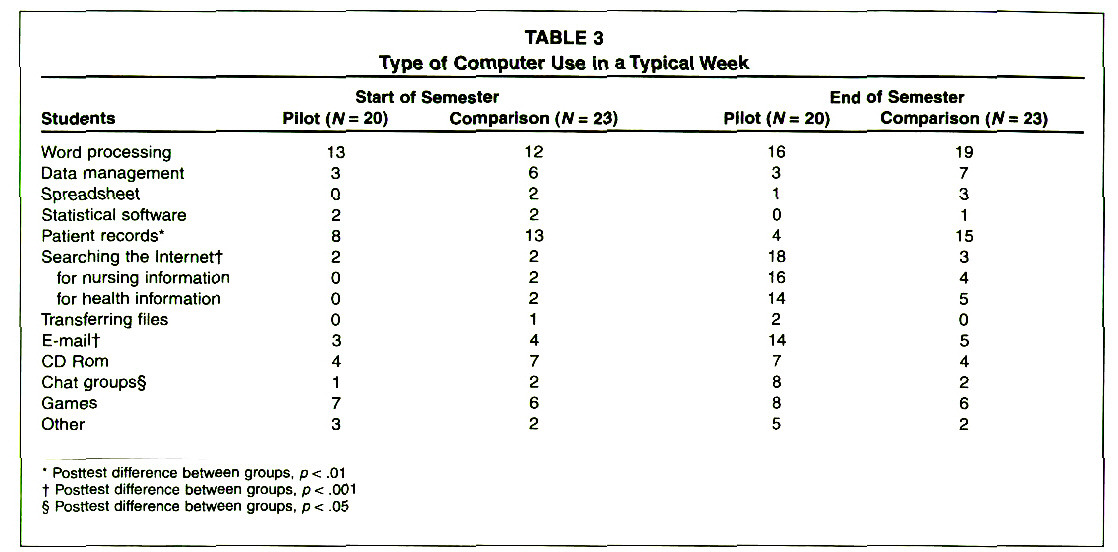 TABLE 3Type of Computer Use In a Typical Week