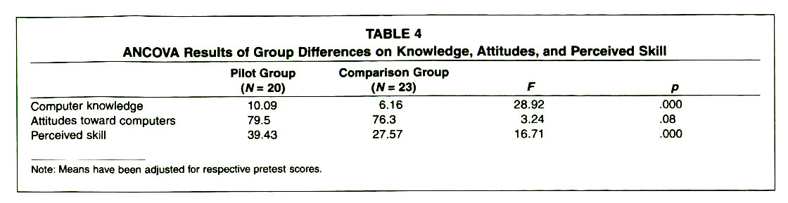 TABLE 4ANCOVA Results of Group Differences on Knowledge, Attitudes, and Perceived Skill