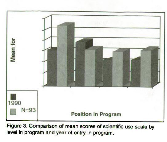 Figure 3. Comparison of mean scores of scientific use scale by level in program and year of entry in program.