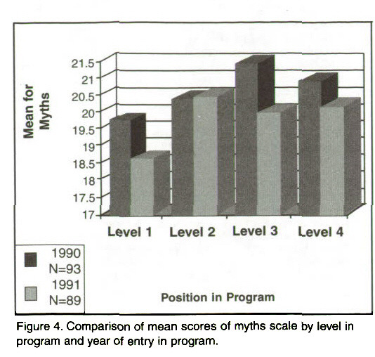 Figure 4. Comparison of mean scores of myths scale by level program and year of entry in program.