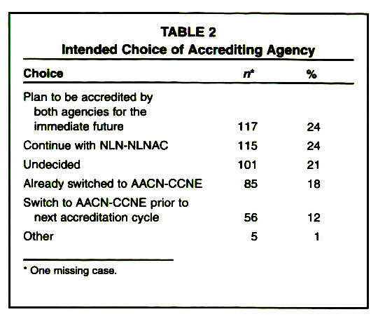 TABLE 2Intended Choice of Accrediting Agency