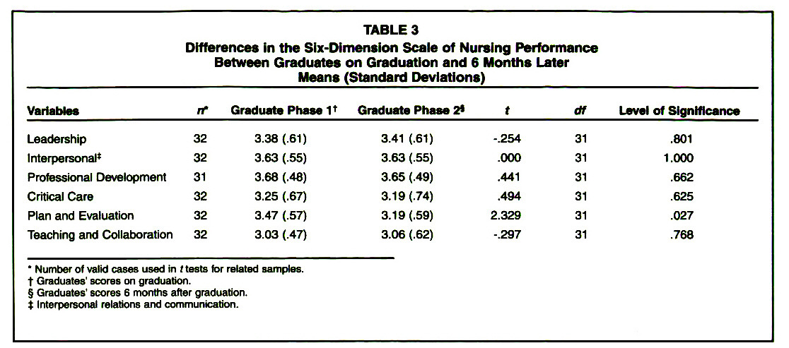 TABLE 3Differences in the Six-Dimension Scale of Nursing Performance Between Graduates on Graduation and 6 Months Later Means (Standard Déviations)