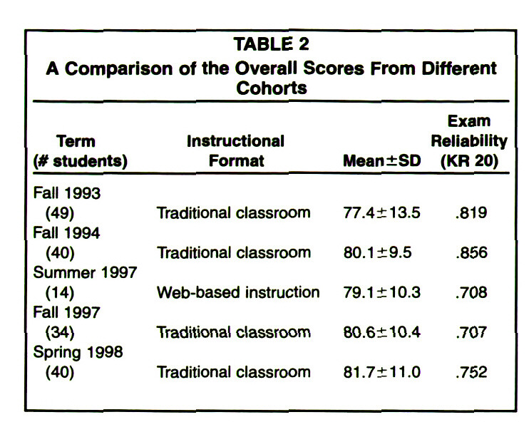 TABLE 2A Comparison of the Overall Scores From Different Cohorts