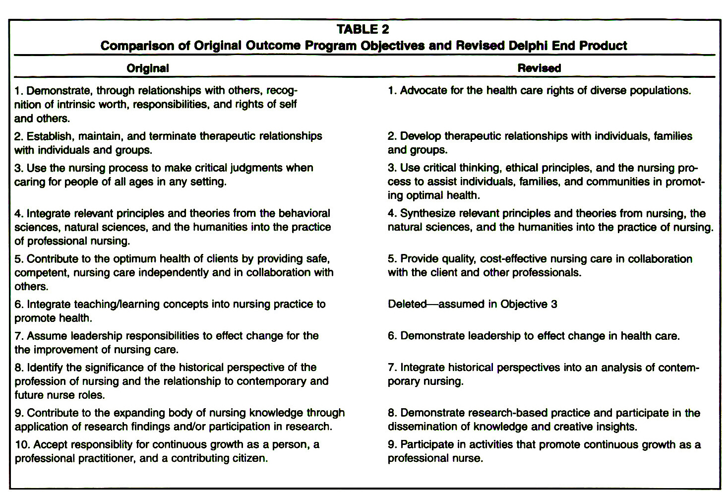 TABLE 2Comparison of Original Outcome Program Objectives and Revised Delphi End Product