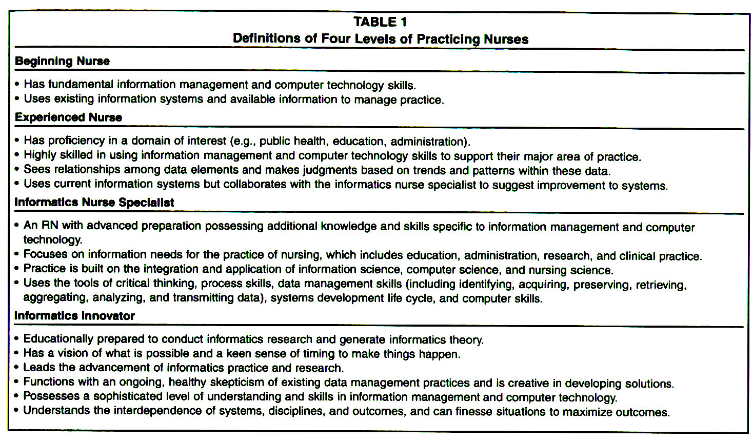 competency of level 4 nursing students 5 chapter 1 ok - download as word doc (doc), pdf file (pdf), text file (txt) or read online  what is the mean competency level of level iv nursing students in .