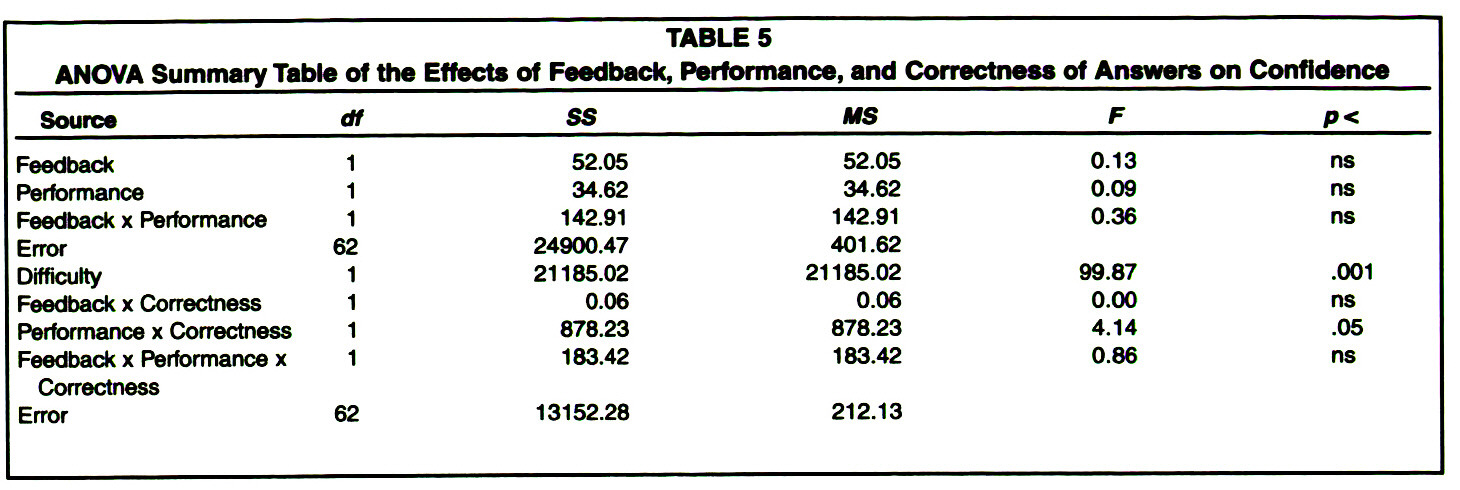 TABLE 5ANOVA Summary Table of the Effects of Feedback, Performance, and Correctness of Answers on Confidence