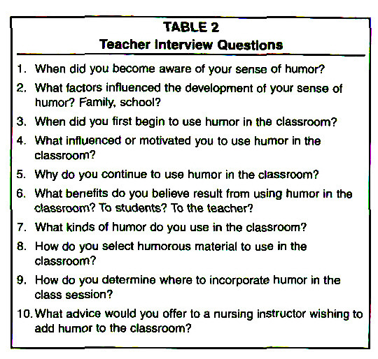 TABLE 2Teacher Interview Questions