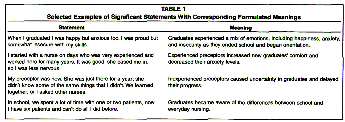 TABLE 1Selected Examples of Significant Statements With Corresponding Formulated Meanings