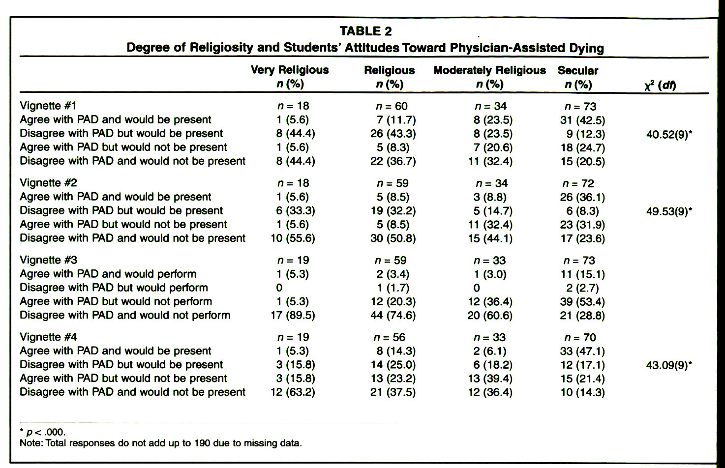 TABLE 2Degree of Religiosity and Students' Attitudes Toward Physician-Assisted Dying