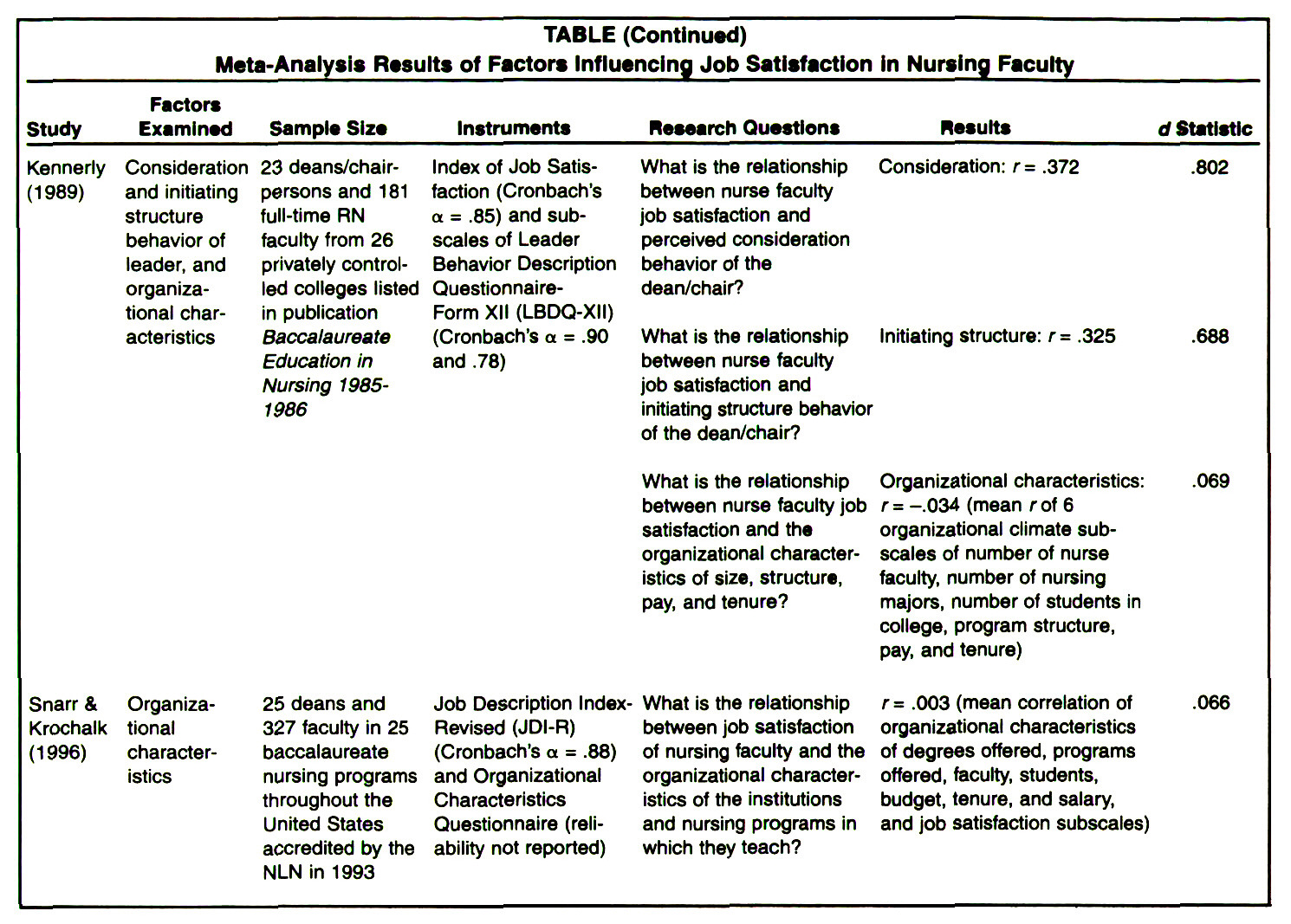 role ambiguity with nurse Supervisor-nurse relationships, training, empowerment and patient role  ambiguity for nurses: australia and england abstract this paper uses a.