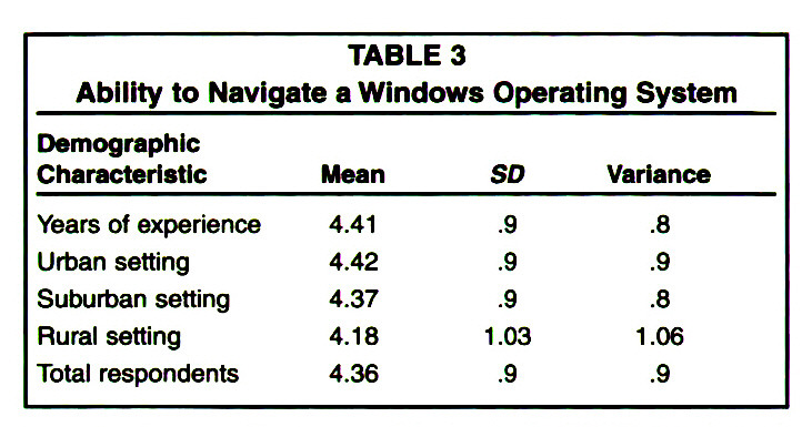 TABLE 3Ability to Navigate a Windows Operating System