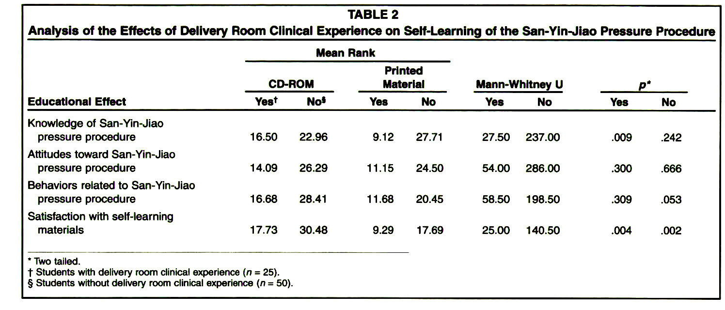 TABLE 2Analysis of the Effects of Delivery Room Clinical Experience on Self-Learning of the San-Yin-Jiao Pressure Procedure