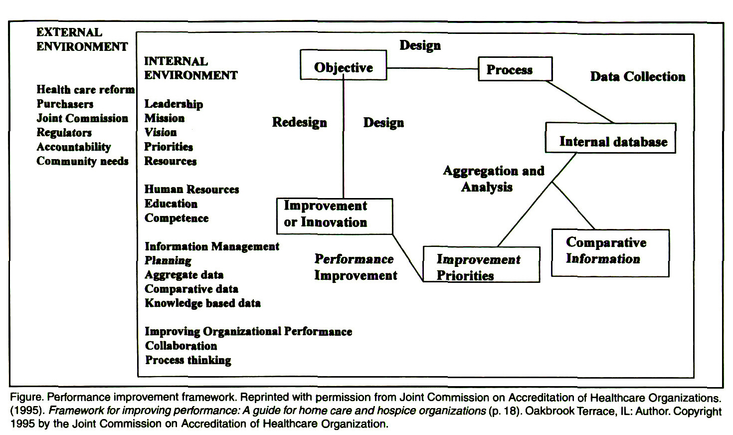 Figure. Performance improvement framework. Reprinted with permission from Joint Commission on Accreditation of Healthcare Organizations. (1 995). Framework lor improving performance: A guide for home care and hospice organizations (p. 1 8). Oakbrook Terrace, IL: Author. Copyright 1995 by the Joint Commission on Accreditation of Healthcare Organization.