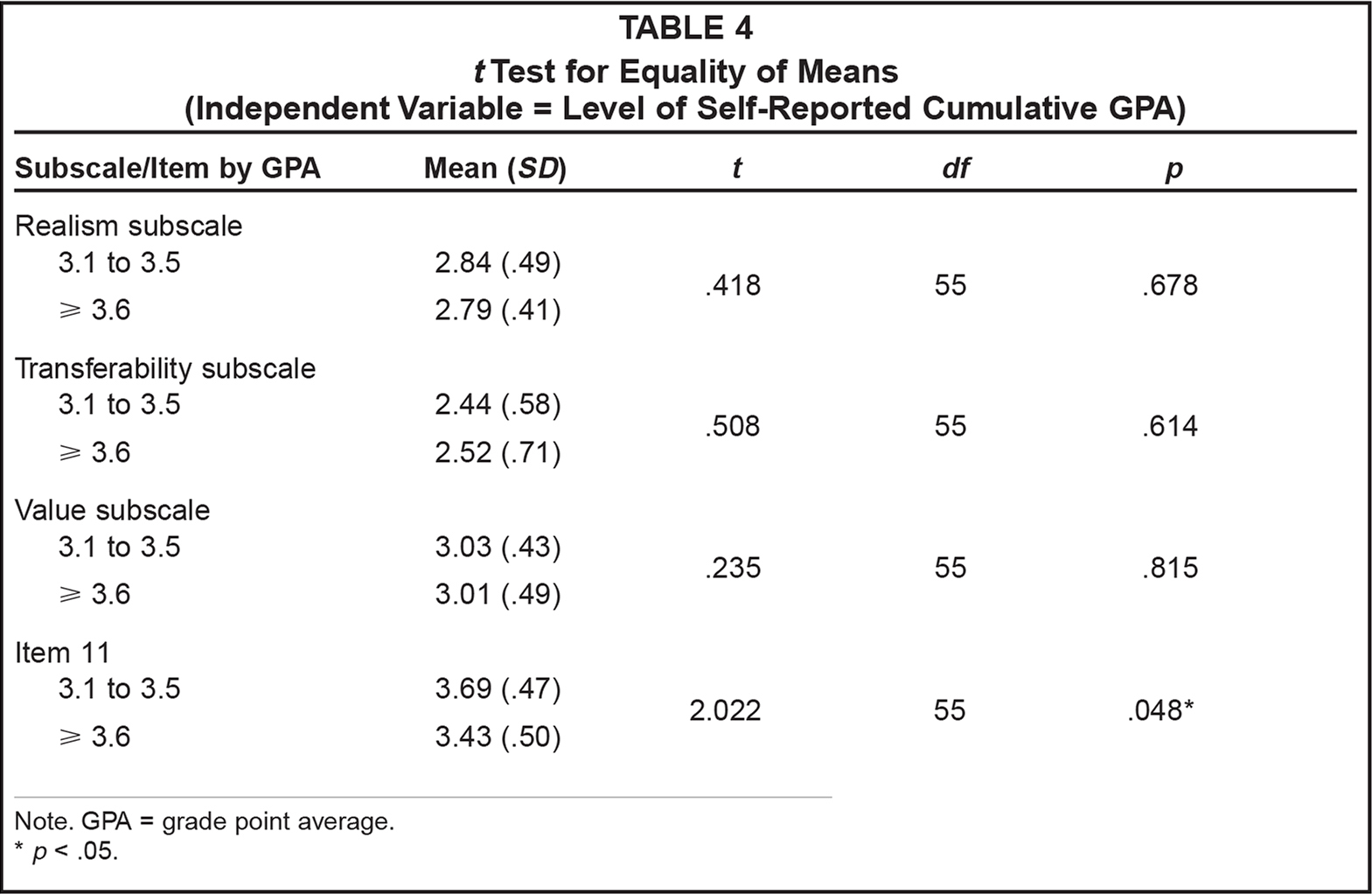 t Test for Equality of Means (Independent Variable = Level of Self-Reported Cumulative GPA)