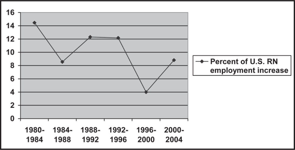 RN Shortage Trends in the United States, 1980 to 2004.Source: Health Resources & Services Administration (2006).