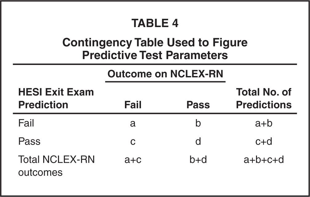 Contingency Table Used to Figure Predictive Test Parameters