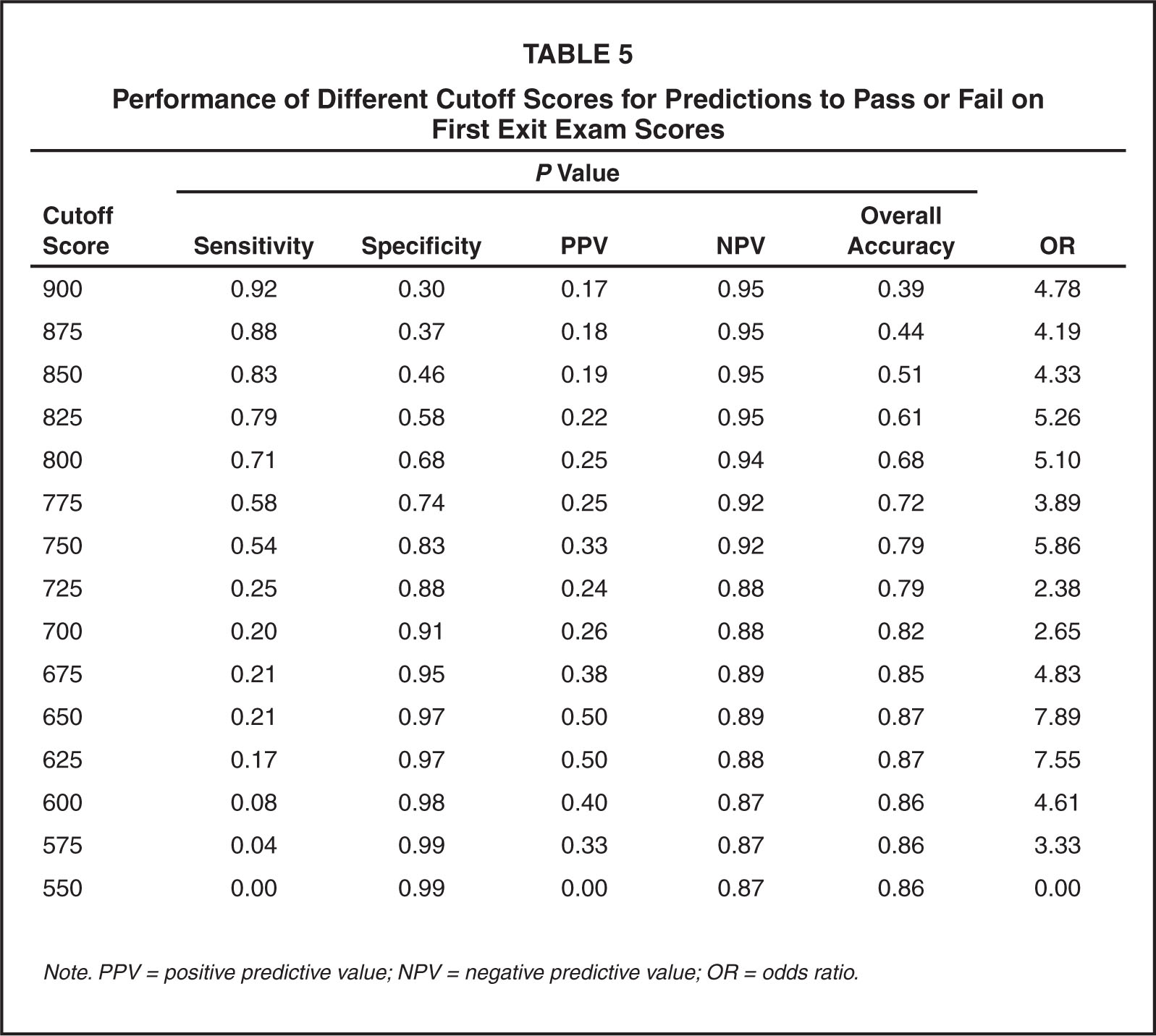 Performance of Different Cutoff Scores for Predictions to Pass or Fail on First Exit Exam Scores