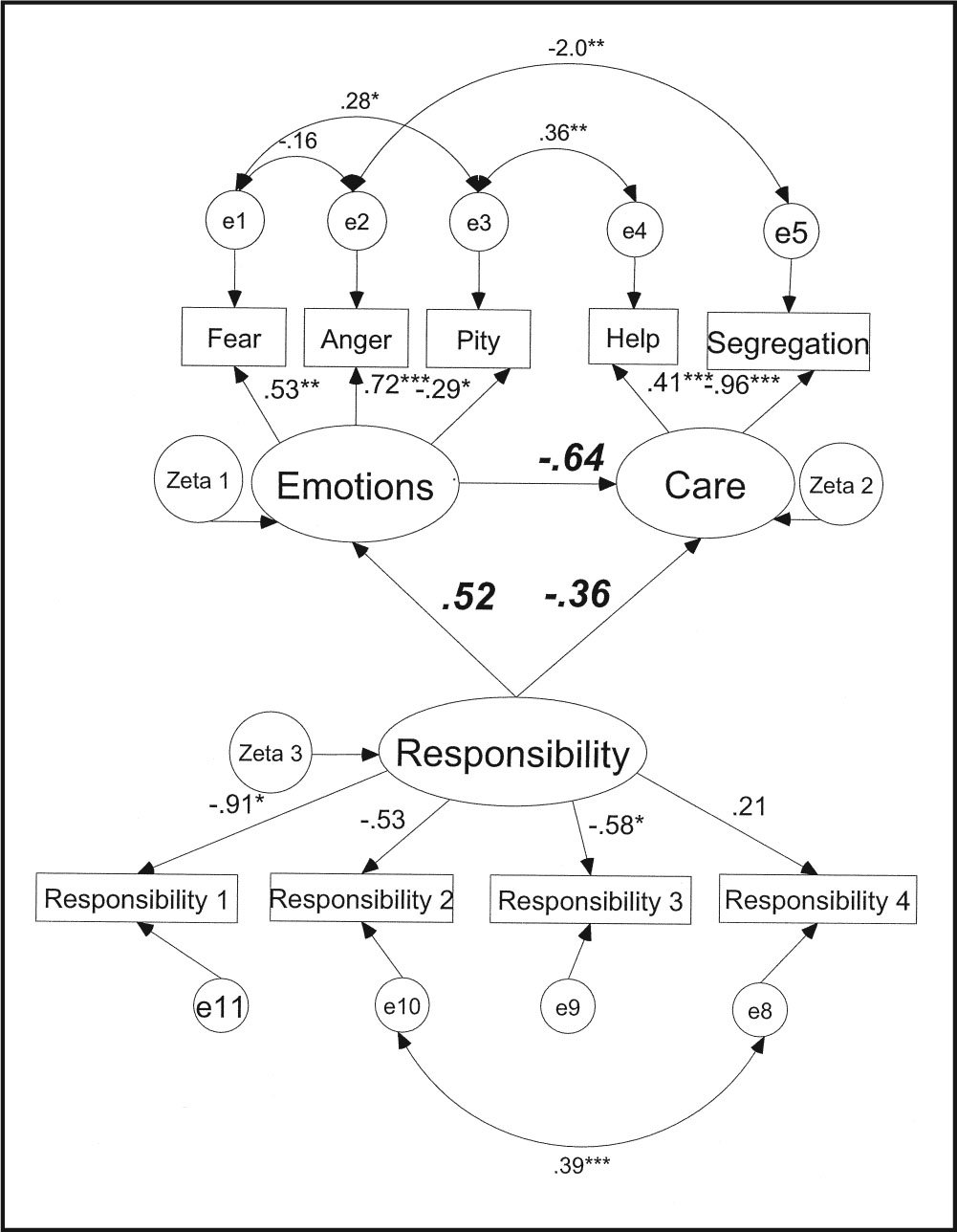 Attribution Model (Standardized Sem Coefficients) for Students' Attitudes Toward Individuals with Mental Illness After the Clinical Clerkship. *p < 0.05; **p < 0.01; †p < 0.001.