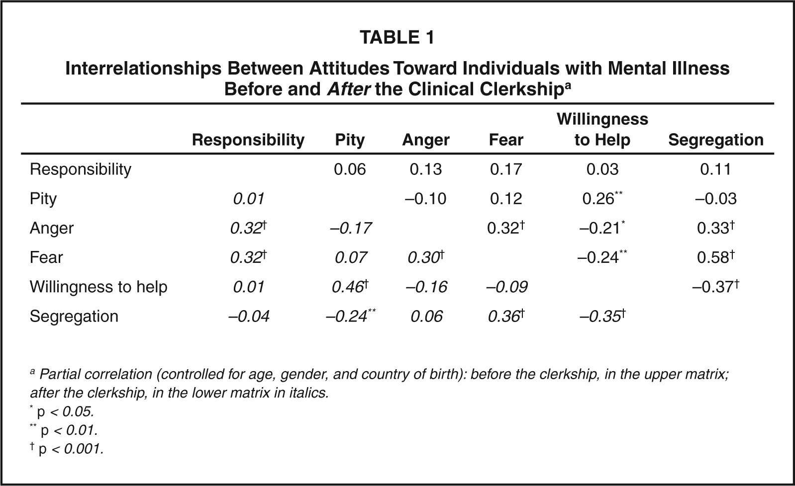 Interrelationships Between Attitudes Toward Individuals with Mental Illness Before and after the Clinical Clerkshipa