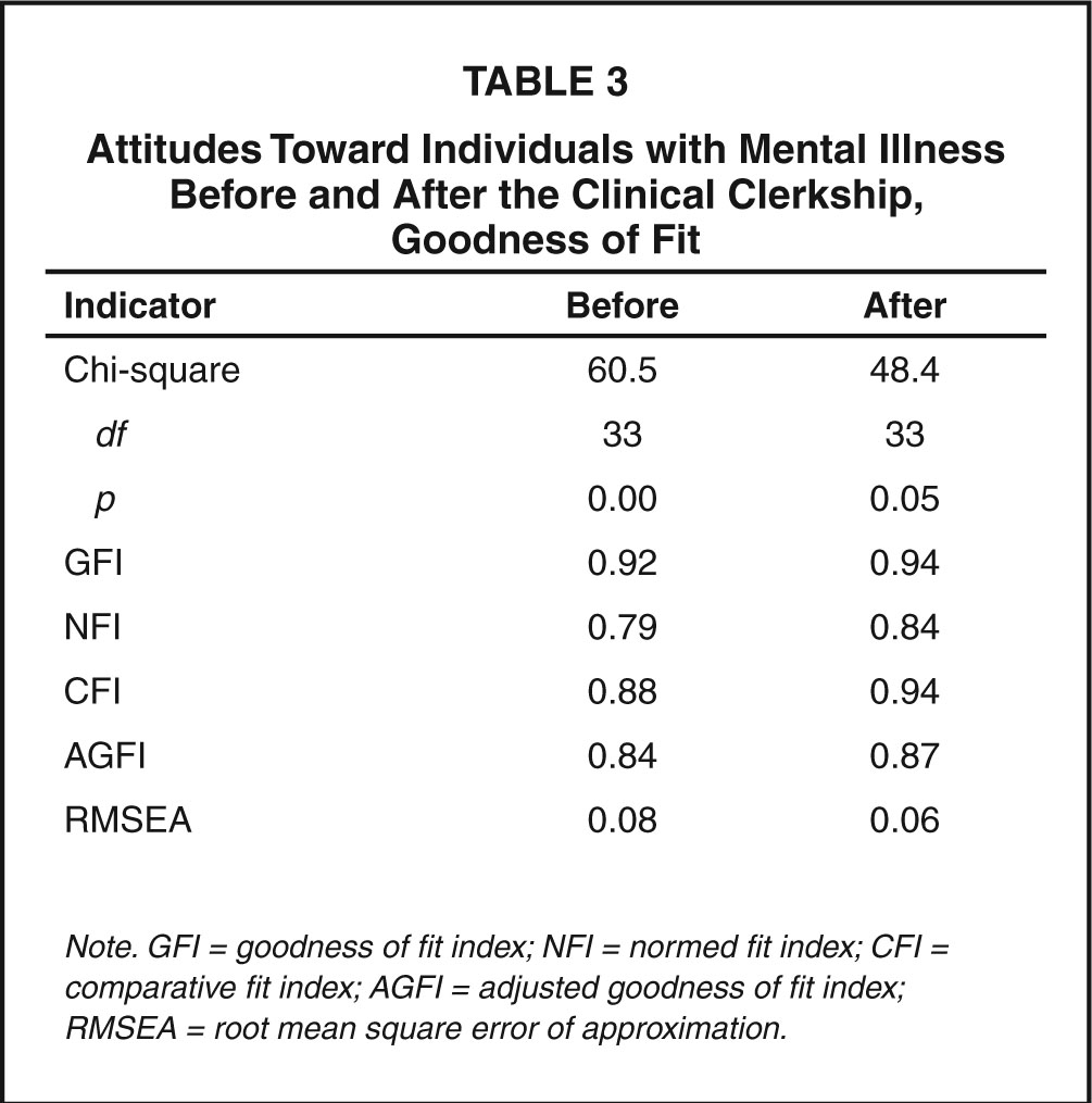Attitudes Toward Individuals with Mental Illness Before and After the Clinical Clerkship, Goodness of Fit