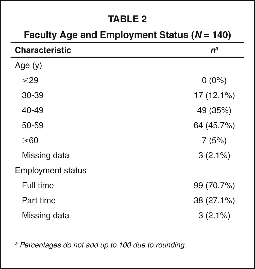 Faculty Age and Employment Status (N = 140)