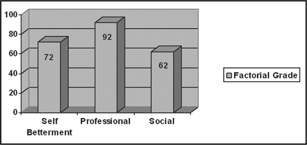 Factorial grade comparison for self-betterment, professional, and social expectations. All differences were significant at the p < 0.01 level or better.
